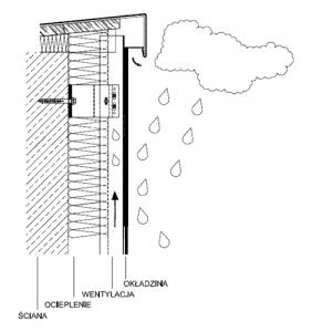 wilgoć a płyty betonowe w elewacjach wentylowanych