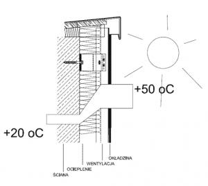 regulacja nagrzewania latem elewacje wentylowane fasady z płyt