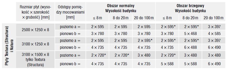 tabela_3_elewacja_wentylowana