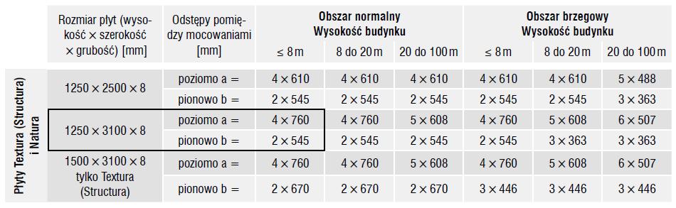 tabela_4_elewacja_wentylowana