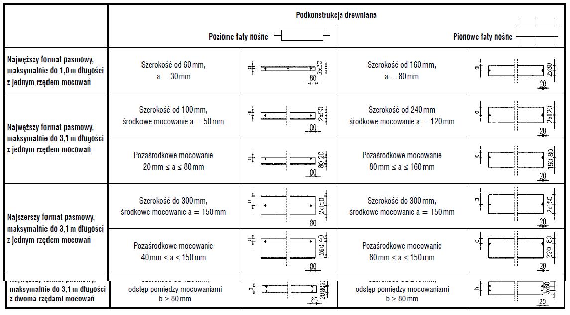 tabela_elewacja_fasada_wentylowana