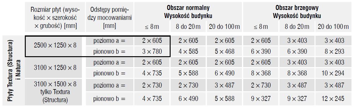 tabela_rozstawu_elewacja_fasada_wentylowana