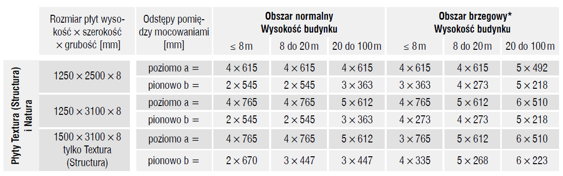 tabela_rozstawu_poziome_elewacja_fasada_wentylowana