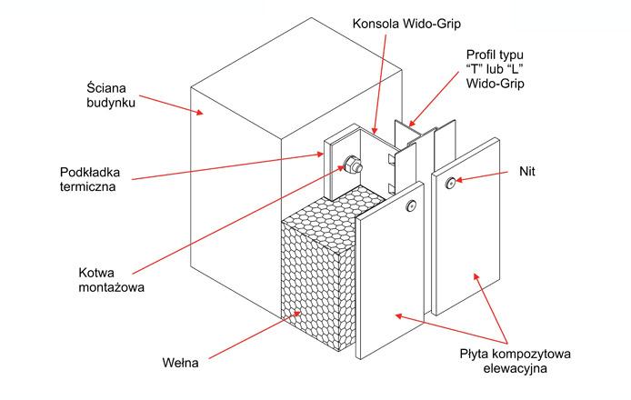 nitowanie-konstrukcja-aluminiowa-elewacja-wentylowana-wido-fasada